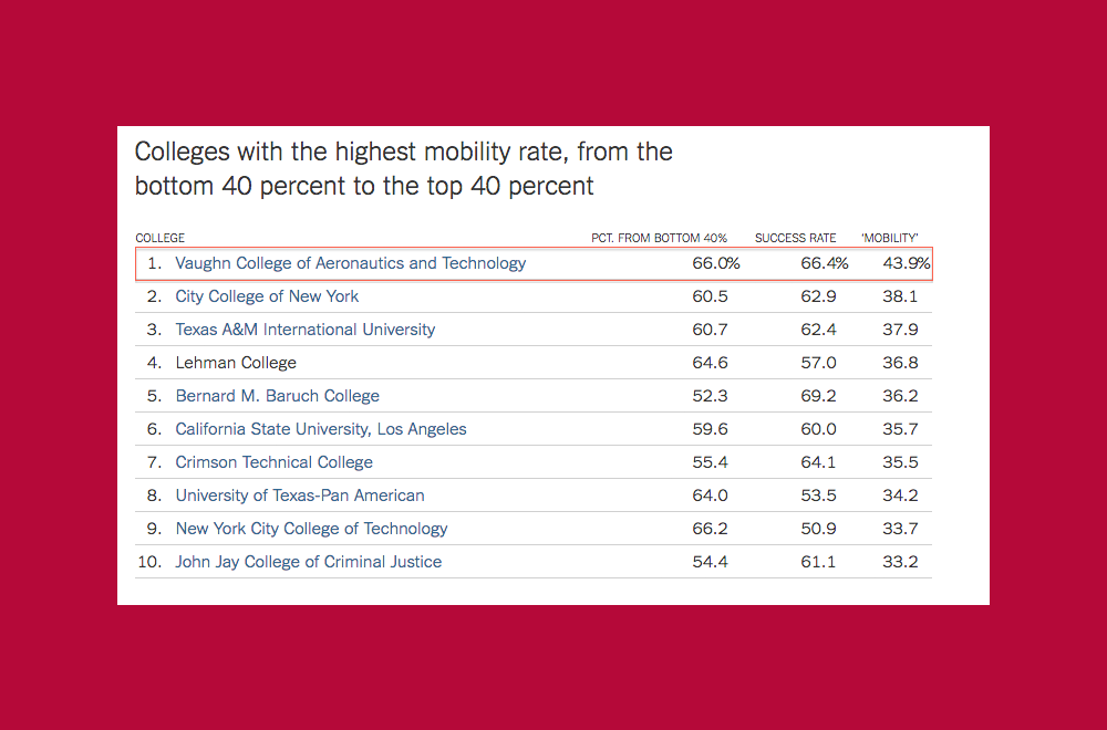 Vaughn College Recognized as #1 in Nation for Upward Mobility